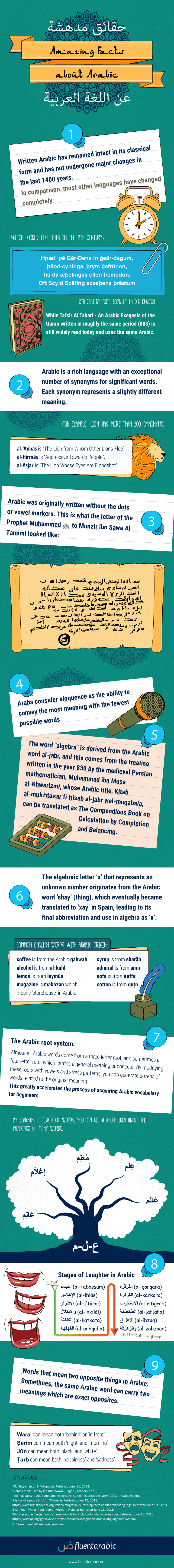 Facts-About-Arabic-Language