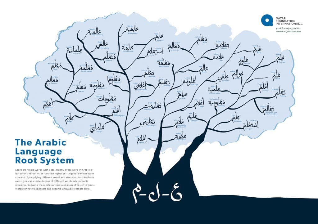 Arabic-Eternal-Language