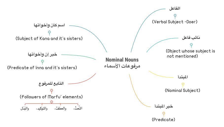 Marfu'at Al-Asma' Arabic