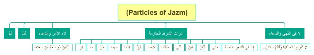 Particles of Jazm-Arabic-Grammar