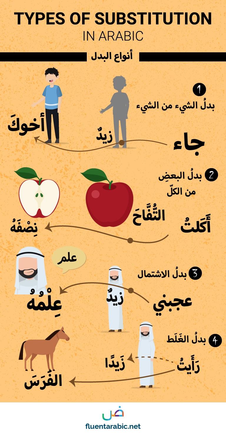 Badal Substitution in Arabic