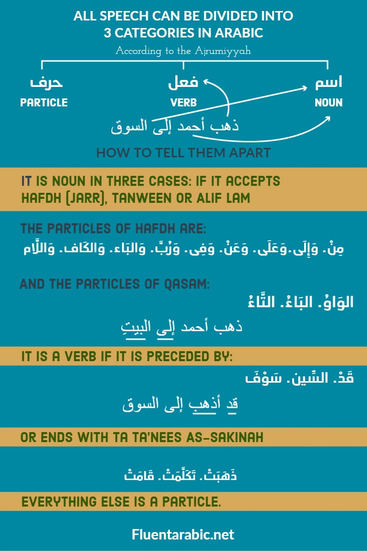 kalam-arabic-grammar-for-beginners