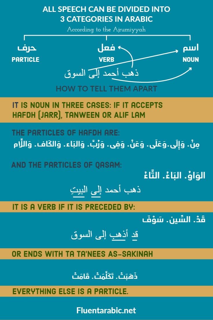kalam-arabic-grammar-for-beginners
