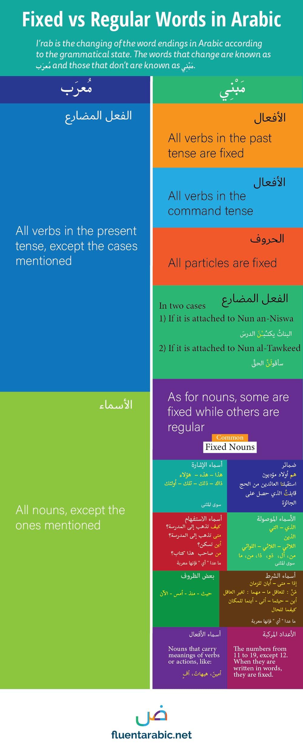 mabni-arabic-grammar