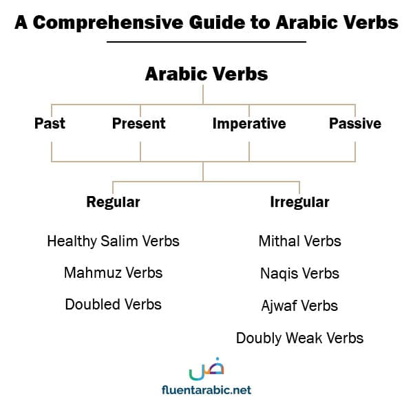 https://www.fluentarabic.net/a-comprehensive-guide-to-arabic-verbs/